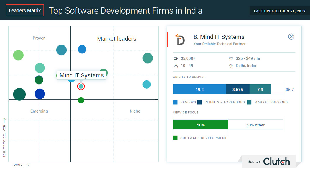Top Software Development Firm in India