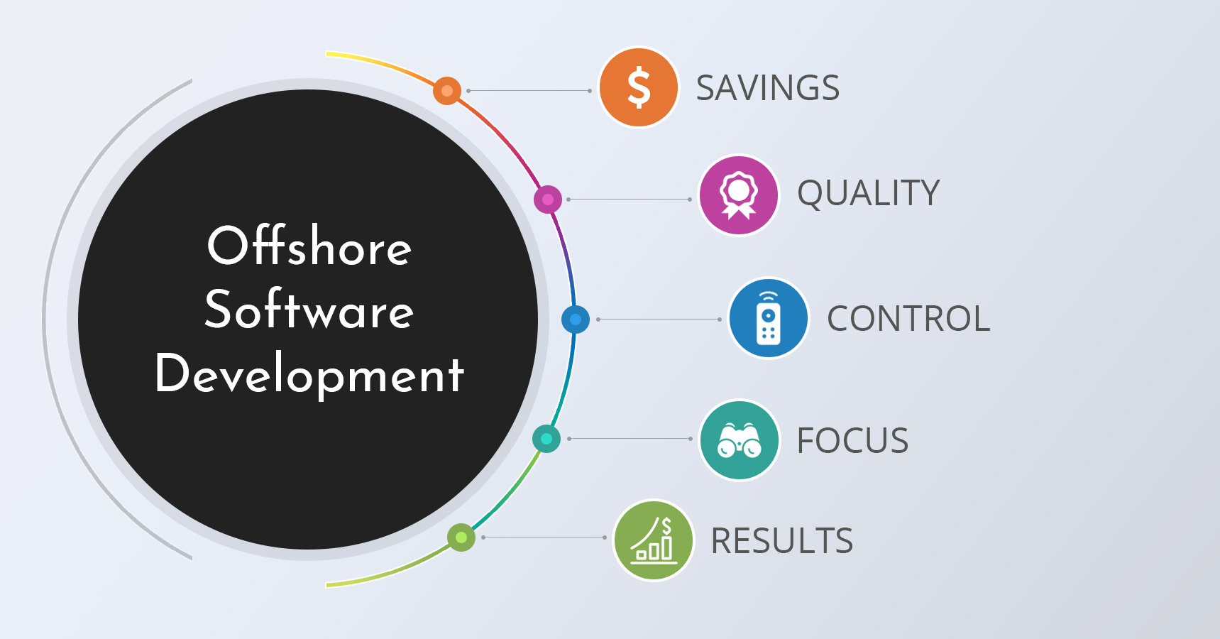 Why Companies Set Up Offshore Software Development